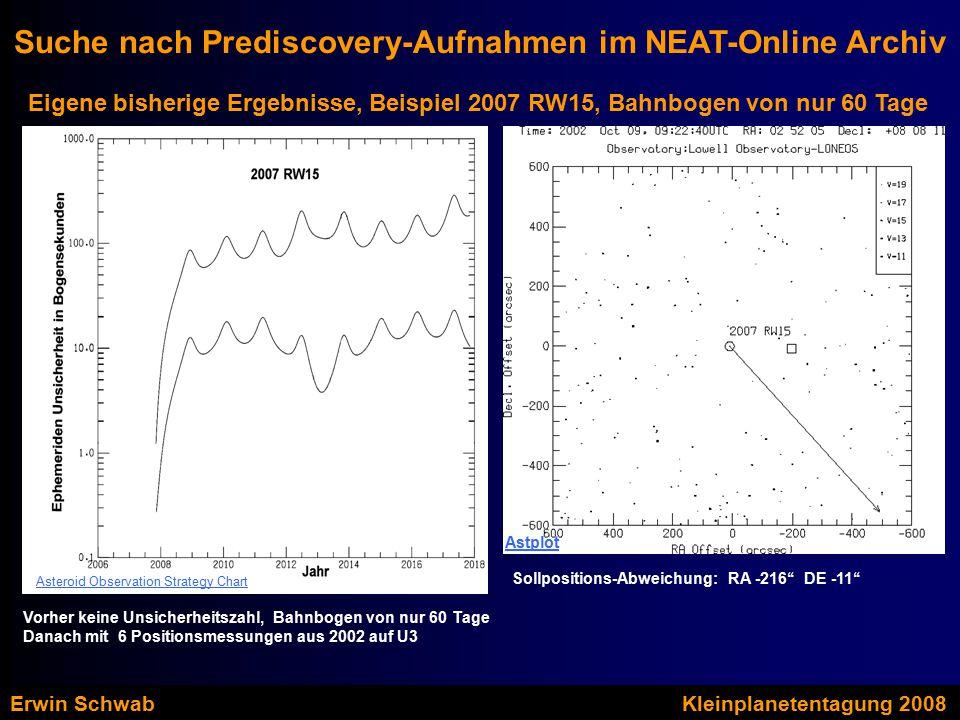 Eigene bisherige Ergebnisse, Beispiel 2007 RW15, Bahnbogen von nur 60 Tage Suche nach Prediscovery-Aufnahmen im NEAT-Online Archiv Vorher keine Unsicherheitszahl, Bahnbogen von nur 60 Tage Danach mit 6 Positionsmessungen aus 2002 auf U3 Asteroid Observation Strategy Chart Sollpositions-Abweichung: RA -216'' DE -11'' Astplot Erwin SchwabKleinplanetentagung 2008