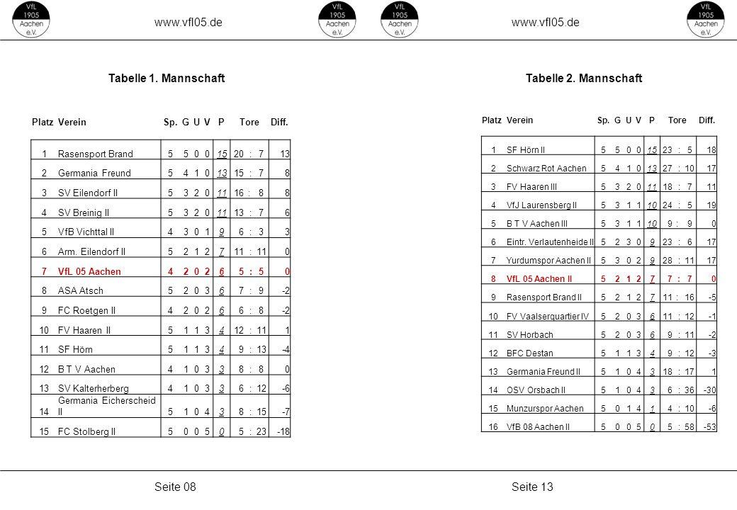 www.vfl05.de Seite 13Seite 08 Tabelle 1. MannschaftTabelle 2. Mannschaft PlatzVereinSp.GUVPToreDiff. 1SF Hörn II55001523 :518 2Schwarz Rot Aachen54101