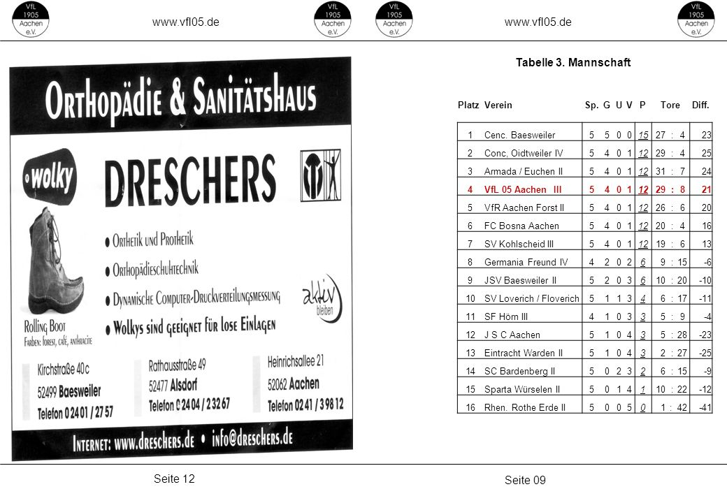 www.vfl05.de Seite 09 Seite 12 Tabelle 3. Mannschaft PlatzVereinSp.GUVPToreDiff. 1Cenc. Baesweiler55001527 :423 2Conc, Oidtweiler IV54011229 :425 3Arm