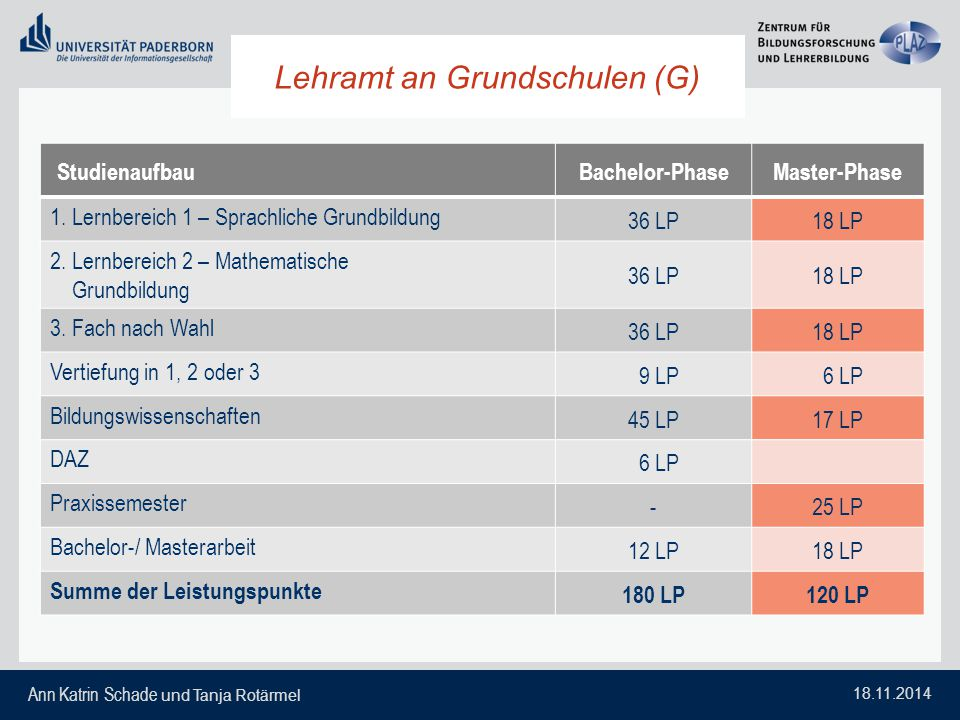 Ann Katrin Schade und Tanja Rotärmel 18.11.2014 Lehramt an Grundschulen (G) StudienaufbauBachelor-PhaseMaster-Phase 1. Lernbereich 1 – Sprachliche Gru