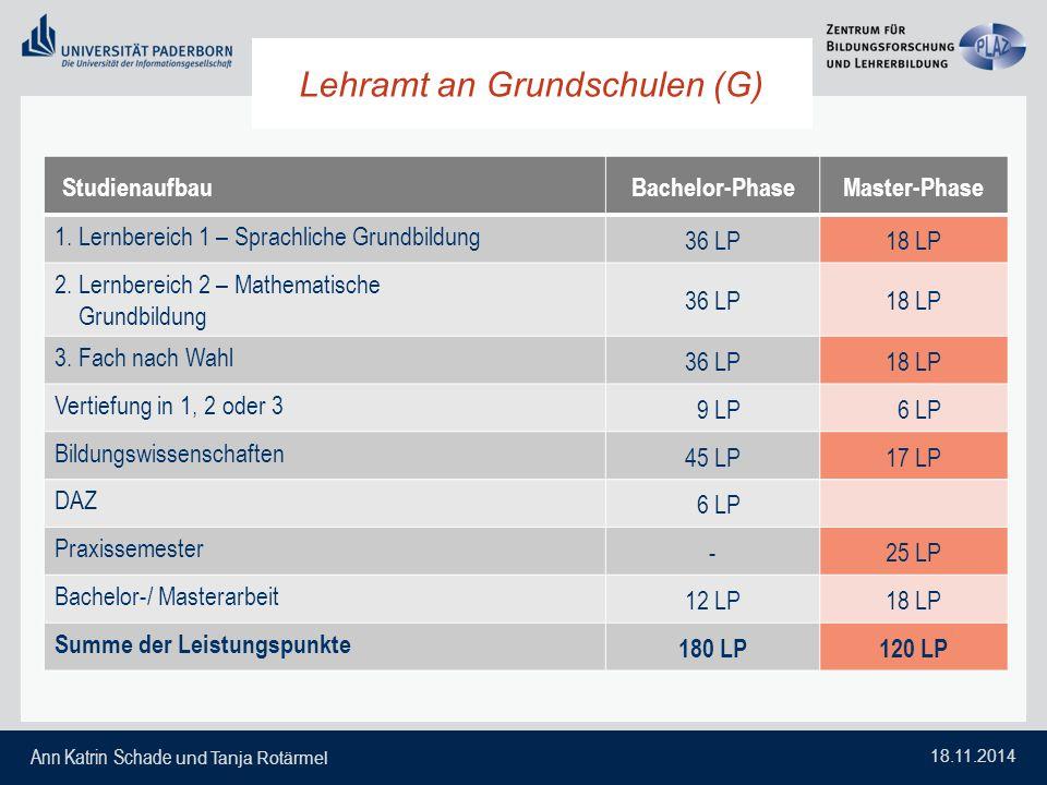 Ann Katrin Schade und Tanja Rotärmel 18.11.2014 Lehramt HRGe StudienaufbauBachelor-PhaseMaster-Phase 1.