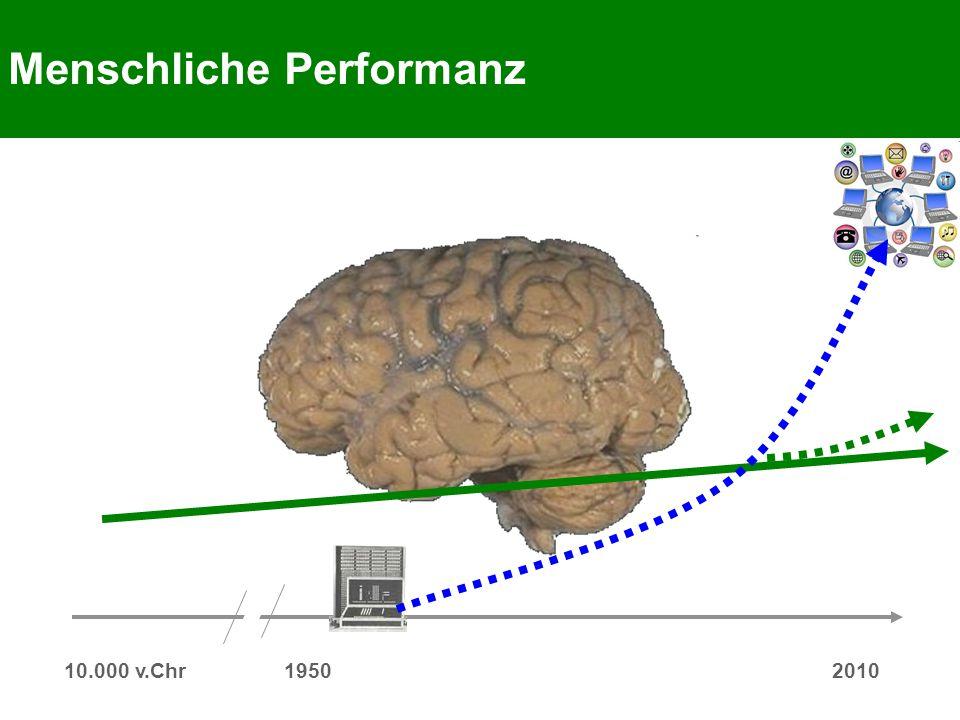 Menschliche Performanz 10.000 v.Chr 19502010