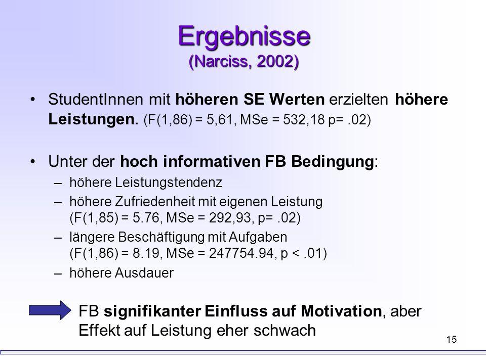 15 Ergebnisse (Narciss, 2002) StudentInnen mit höheren SE Werten erzielten höhere Leistungen. (F(1,86) = 5,61, MSe = 532,18 p=.02) Unter der hoch info