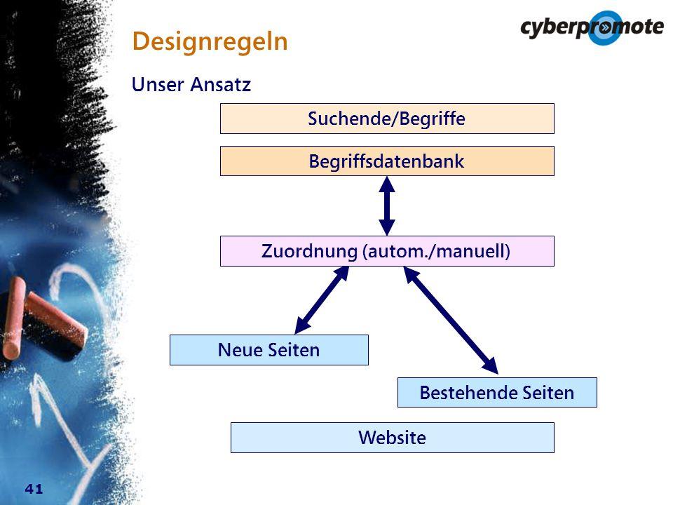 41 Designregeln Unser Ansatz Suchende/Begriffe Website Begriffsdatenbank Bestehende Seiten Neue Seiten Zuordnung (autom./manuell)