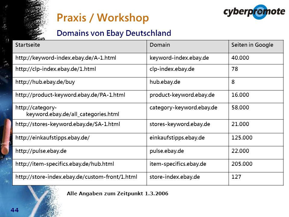 44 Praxis / Workshop StartseiteDomainSeiten in Google http://keyword-index.ebay.de/A-1.htmlkeyword-index.ebay.de40.000 http://clp-index.ebay.de/1.htmlclp-index.ebay.de78 http://hub.ebay.de/buyhub.ebay.de8 http://product-keyword.ebay.de/PA-1.htmlproduct-keyword.ebay.de16.000 http://category- keyword.ebay.de/all_categories.html category-keyword.ebay.de58.000 http://stores-keyword.ebay.de/SA-1.htmlstores-keyword.ebay.de21.000 http://einkaufstipps.ebay.de/einkaufstipps.ebay.de125.000 http://pulse.ebay.depulse.ebay.de22.000 http://item-specifics.ebay.de/hub.htmlitem-specifics.ebay.de205.000 http://store-index.ebay.de/custom-front/1.htmlstore-index.ebay.de127 Domains von Ebay Deutschland Alle Angaben zum Zeitpunkt 1.3.2006