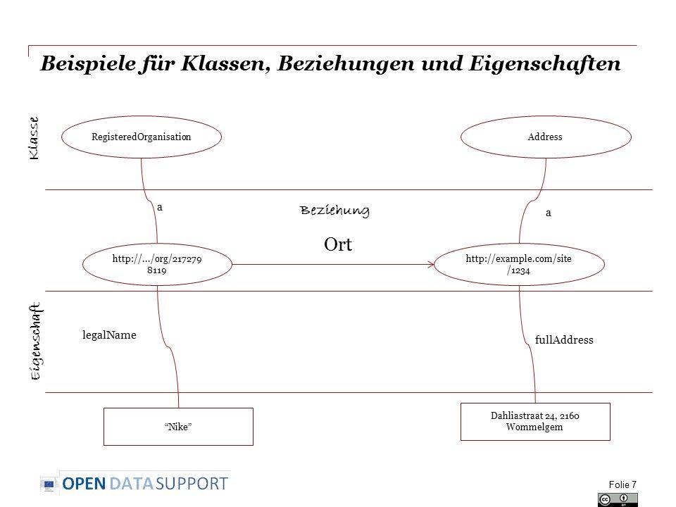 Folie 7 Beispiele für Klassen, Beziehungen und Eigenschaften http://.../org/217279 8119 Ort http://example.com/site /1234 RegisteredOrganisationAddres