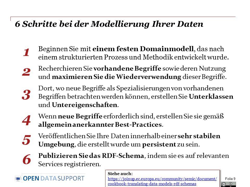 6 Schritte bei der Modellierung Ihrer Daten Beginnen Sie mit einem festen Domainmodell, das nach einem strukturierten Prozess und Methodik entwickelt