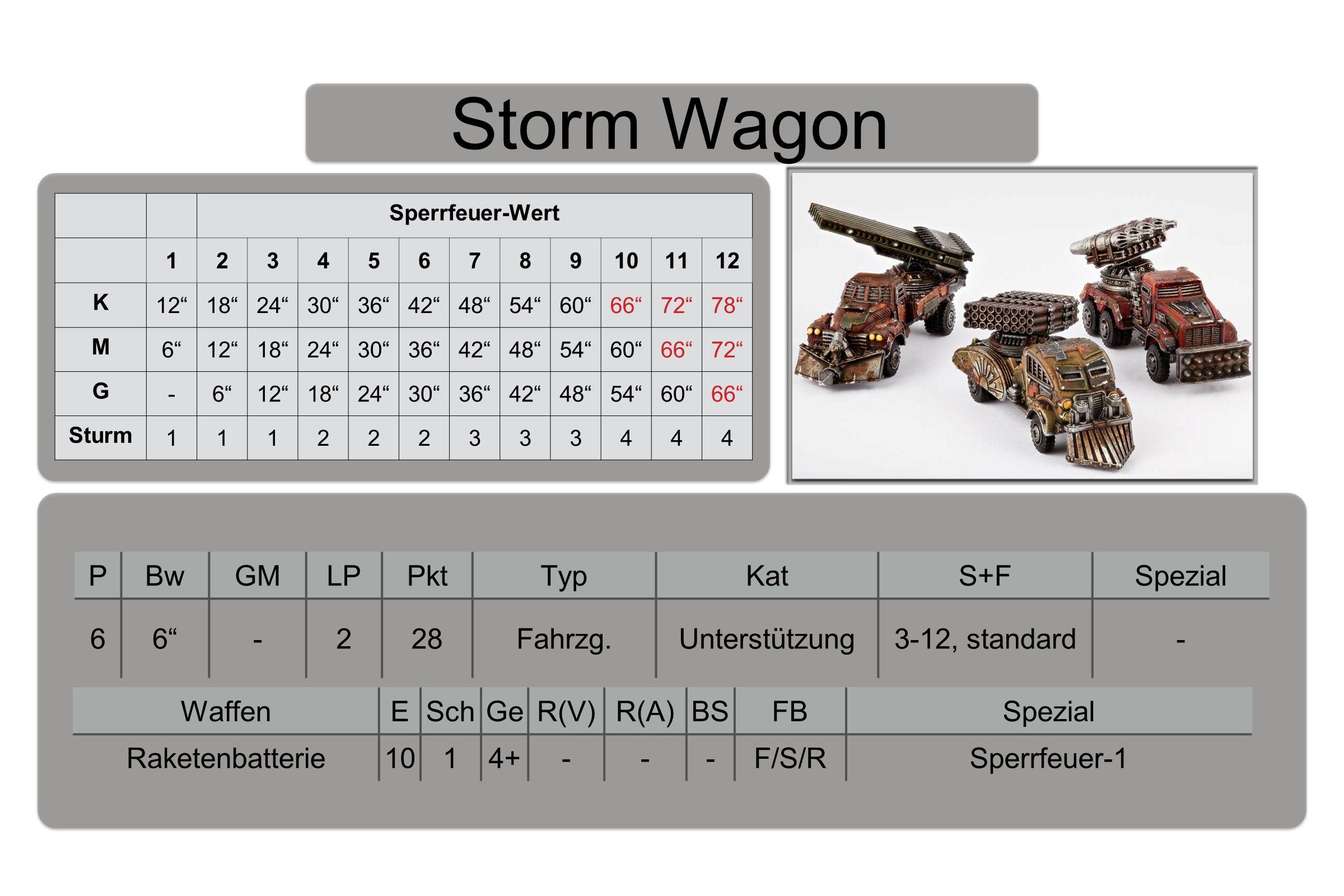 Storm Wagon PBwGMLPPktTypKatS+FSpezial 66 -228Fahrzg.Unterstützung3-12, standard- WaffenESchGeR(V)R(A)BSFBSpezial Raketenbatterie1014+---F/S/RSperrfeuer-1 Sperrfeuer-Wert 123456789101112 K 12 18 24 30 36 42 48 54 60 66 72 78 M 6 12 18 24 30 36 42 48 54 60 66 72 G -6 12 18 24 30 36 42 48 54 60 66 Sturm 111222333444