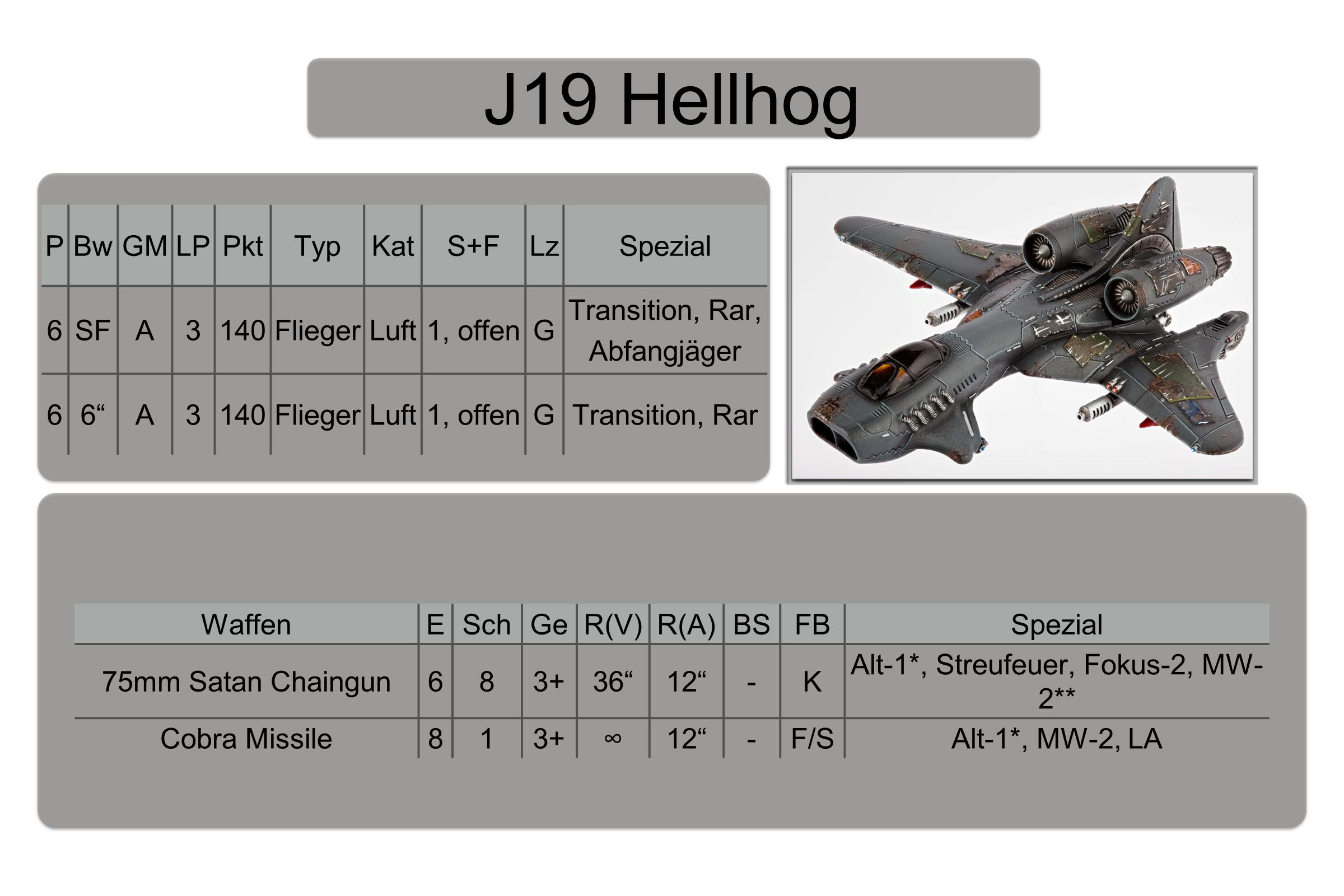 J19 Hellhog PBwGMLPPktTypKatS+FLzSpezial 6SFA3140FliegerLuft1, offenG Transition, Rar, Abfangjäger 66 A3140FliegerLuft1, offenGTransition, Rar WaffenESchGeR(V)R(A)BSFBSpezial 75mm Satan Chaingun683+36 12 -K Alt-1*, Streufeuer, Fokus-2, MW- 2** Cobra Missile813+∞12 -F/SAlt-1*, MW-2, LA