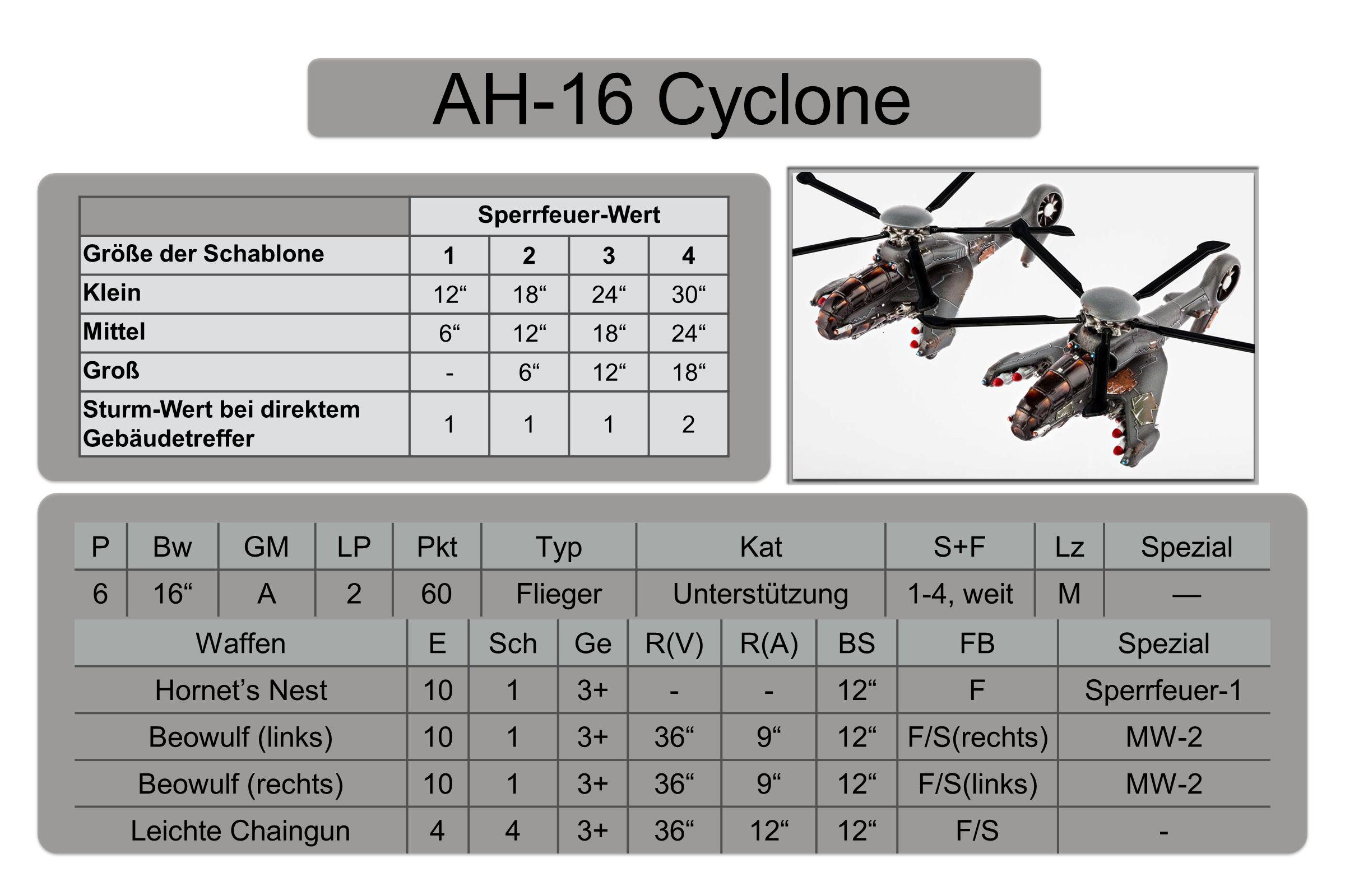 AH-16 Cyclone PBwGMLPPktTypKatS+FLzSpezial 616 A260FliegerUnterstützung1-4, weitM— WaffenESchGeR(V)R(A)BSFBSpezial Hornet's Nest1013+--12 FSperrfeuer-1 Beowulf (links)1013+36 9 12 F/S(rechts)MW-2 Beowulf (rechts)1013+36 9 12 F/S(links)MW-2 Leichte Chaingun443+36 12 F/S- Sperrfeuer-Wert Größe der Schablone 1234 Klein 12 18 24 30 Mittel 6 12 18 24 Groß -6 12 18 Sturm-Wert bei direktem Gebäudetreffer 1112