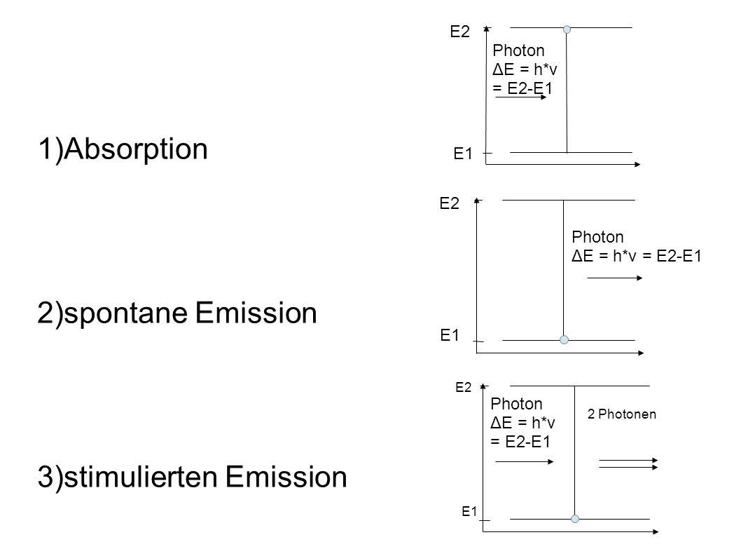1)Absorption 2)spontane Emission 3)stimulierten Emission 2 Photonen E2 E1 Photon ΔE = h*ν = E2-E1 Photon ΔE = h*ν = E2-E1 E2 E1 Photon ΔE = h*ν = E2-E1 E2 E1