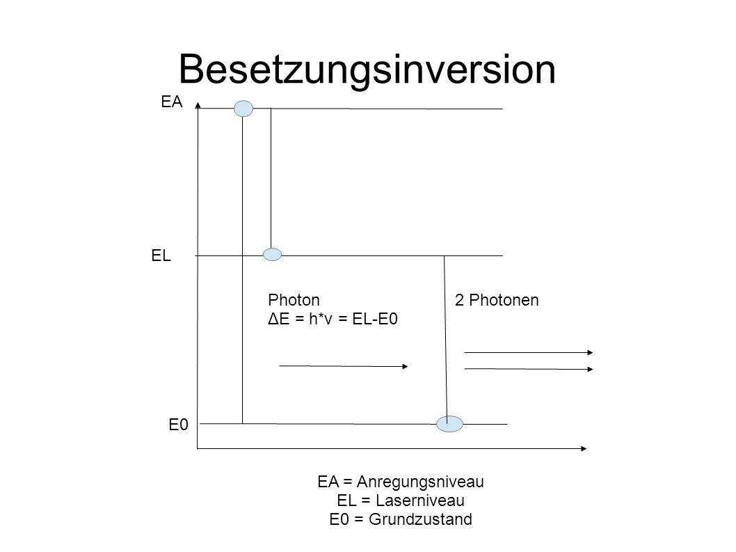 Besetzungsinversion EA E0 Photon ΔE = h*ν = EL-E0 2 Photonen EL EA = Anregungsniveau EL = Laserniveau E0 = Grundzustand