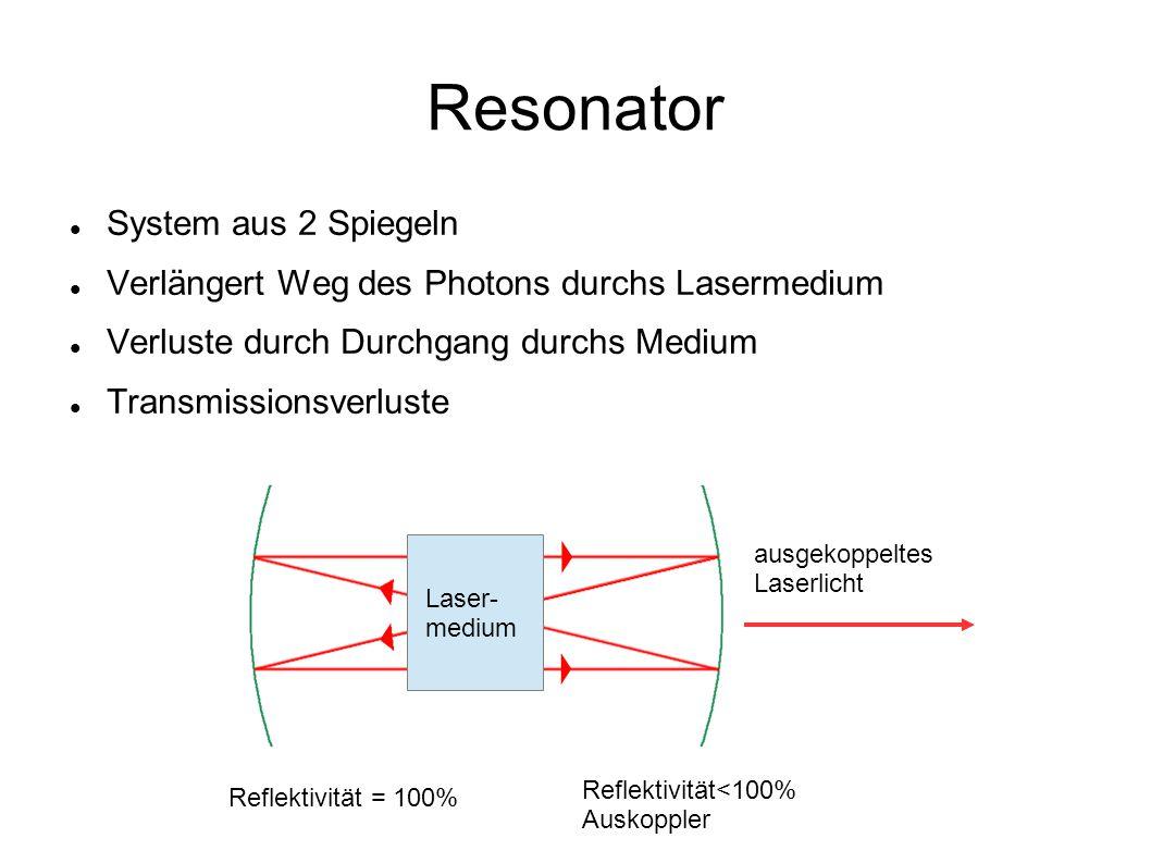 Resonator Laser- medium Reflektivität = 100% Reflektivität<100% Auskoppler ausgekoppeltes Laserlicht System aus 2 Spiegeln Verlängert Weg des Photons durchs Lasermedium Verluste durch Durchgang durchs Medium Transmissionsverluste