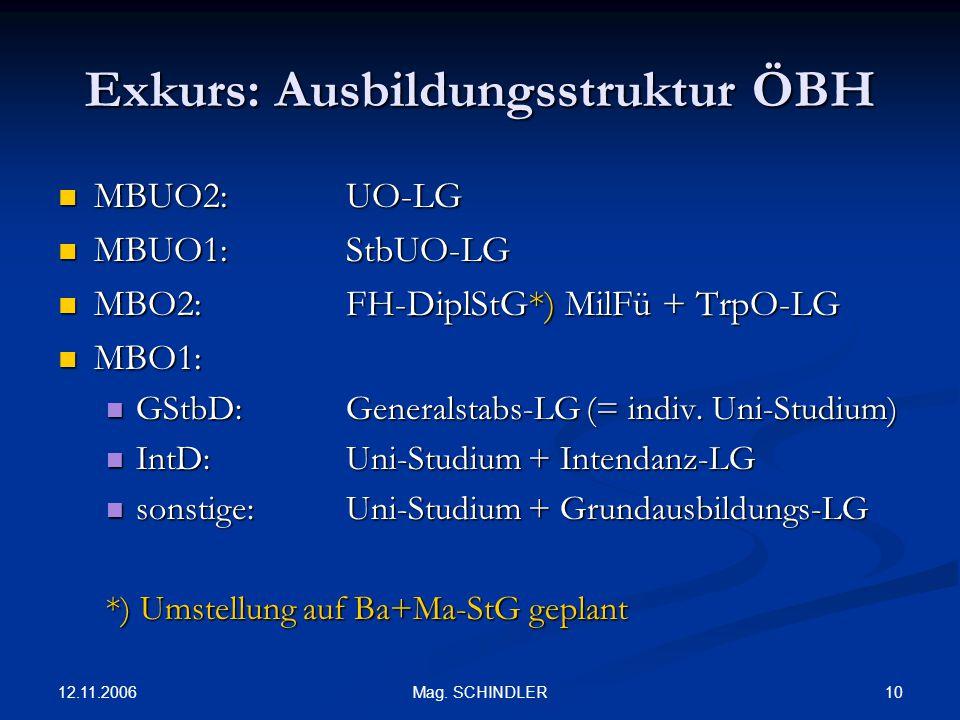 12.11.2006 10Mag. SCHINDLER Exkurs: Ausbildungsstruktur ÖBH MBUO2:UO-LG MBUO2:UO-LG MBUO1: StbUO-LG MBUO1: StbUO-LG MBO2: FH-DiplStG*) MilFü + TrpO-LG