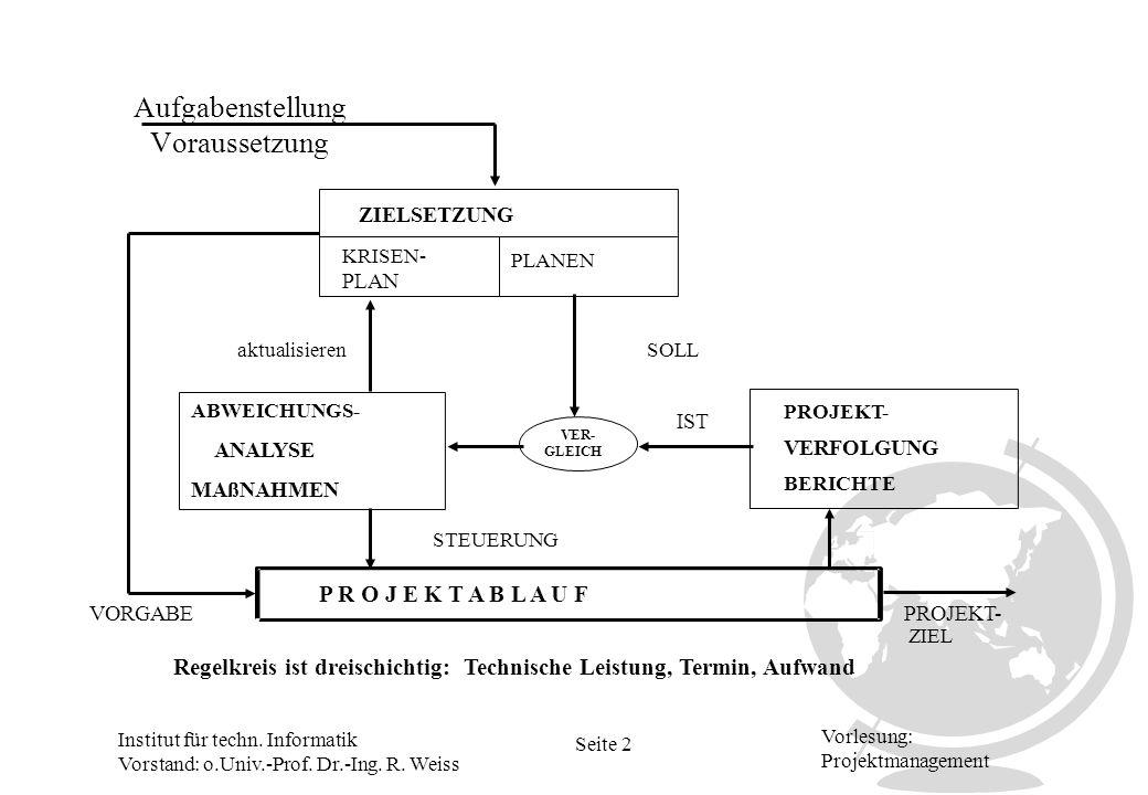 Institut für techn. Informatik Vorstand: o.Univ.-Prof. Dr.-Ing. R. Weiss Seite 2 Vorlesung: Projektmanagement Aufgabenstellung Voraussetzung ZIELSETZU