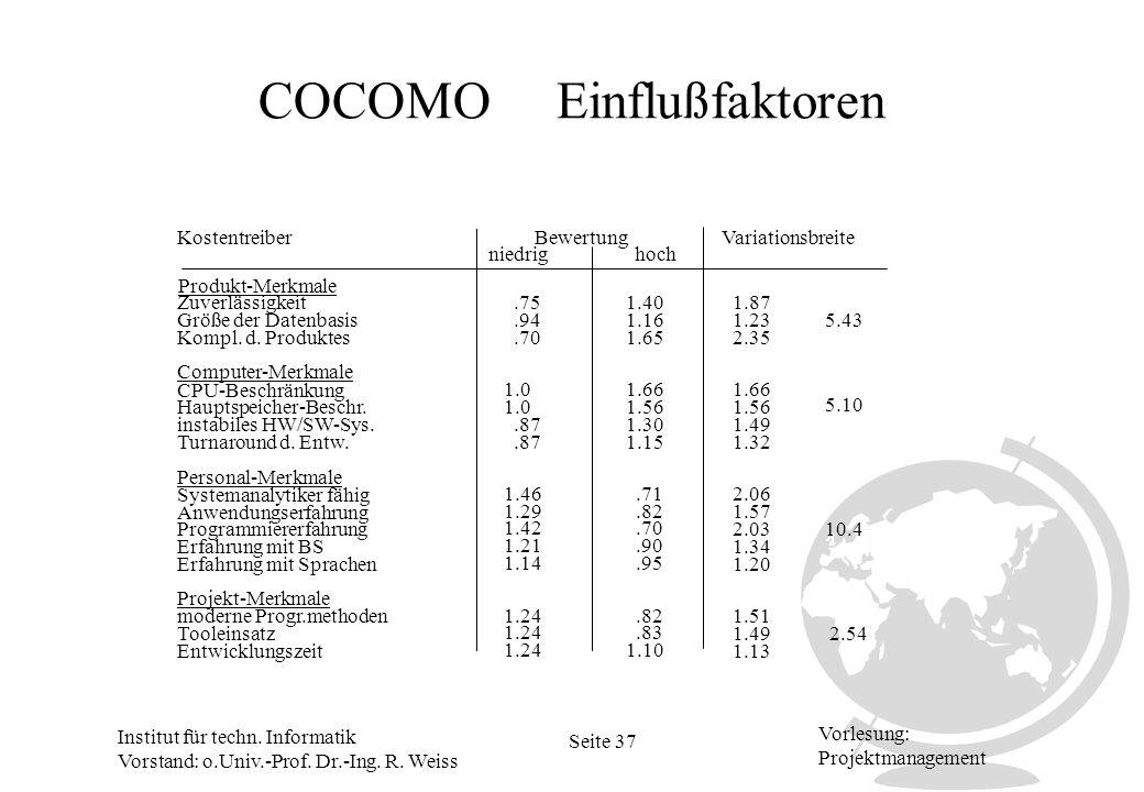 Institut für techn. Informatik Vorstand: o.Univ.-Prof. Dr.-Ing. R. Weiss Seite 37 Vorlesung: Projektmanagement COCOMO Einflußfaktoren KostentreiberVar