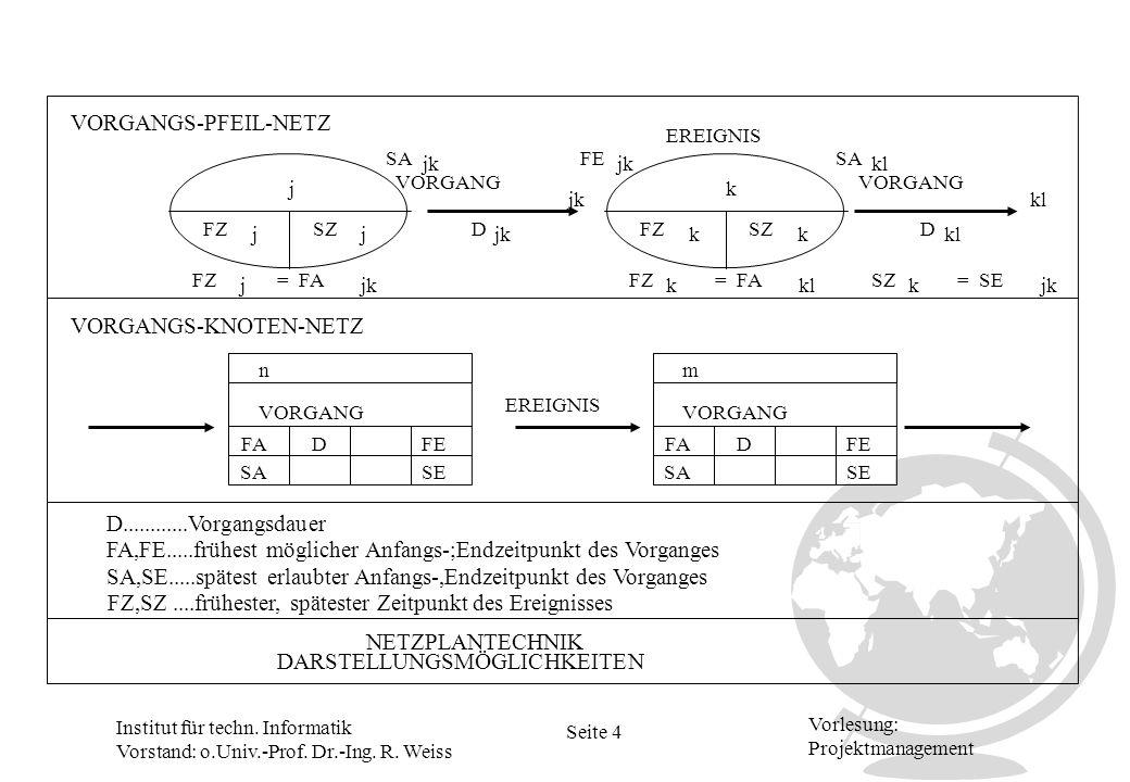 Institut für techn. Informatik Vorstand: o.Univ.-Prof. Dr.-Ing. R. Weiss Seite 4 Vorlesung: Projektmanagement VORGANGS-PFEIL-NETZ NETZPLANTECHNIK DARS
