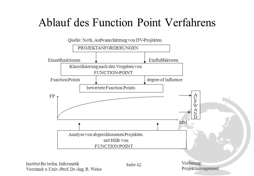 Institut für techn. Informatik Vorstand: o.Univ.-Prof. Dr.-Ing. R. Weiss Seite 42 Vorlesung: Projektmanagement Ablauf des Function Point Verfahrens PR