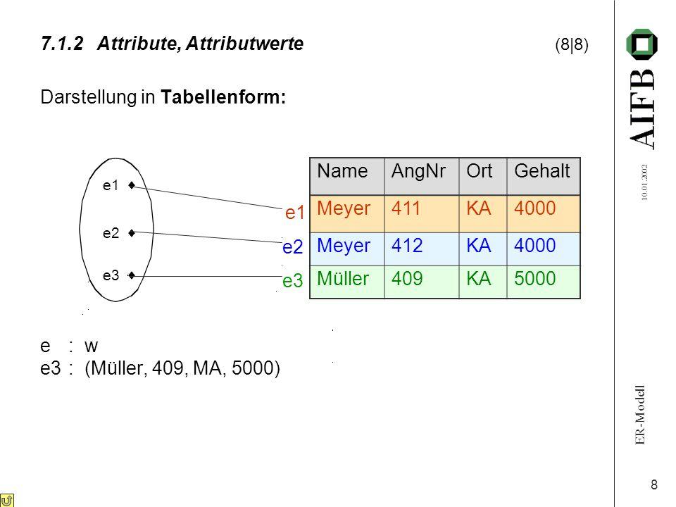 ER-Modell 10.01.2002 8 Darstellung in Tabellenform: e: w e3: (Müller, 409, MA, 5000) 7.1.2Attribute, Attributwerte (8|8) e1  e3  e2  NameAngNrOrtGehalt Meyer411KA4000 Meyer412KA4000 Müller409KA5000 e1 e2 e3