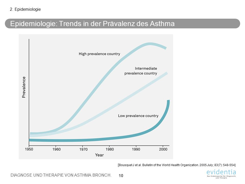 Epidemiologie: Trends in der Prävalenz des Asthma 2. Epidemiologie [ Bousquet J et al. Bulletin of the World Health Organization. 2005 July; 83(7): 54
