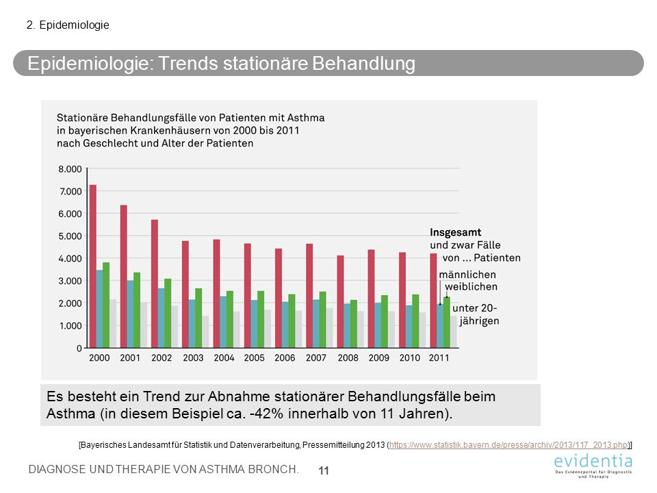 Epidemiologie: Trends stationäre Behandlung 2. Epidemiologie DIAGNOSE UND THERAPIE VON ASTHMA BRONCH. 11 [Bayerisches Landesamt für Statistik und Date