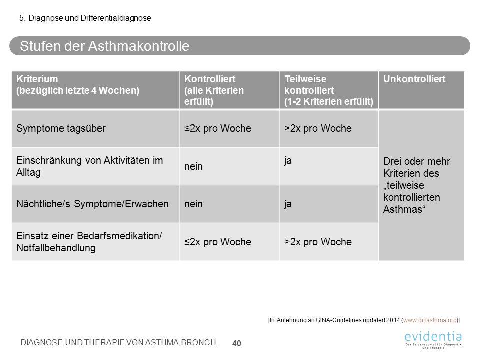 Stufen der Asthmakontrolle 5. Diagnose und Differentialdiagnose DIAGNOSE UND THERAPIE VON ASTHMA BRONCH. 40 Kriterium (bezüglich letzte 4 Wochen) Kont