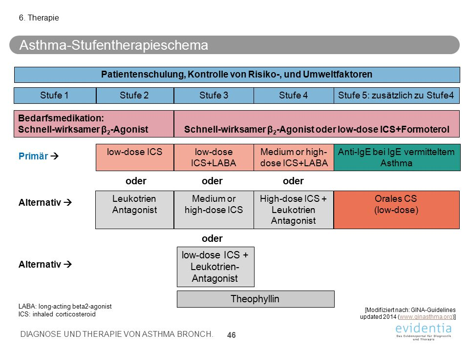 Asthma-Stufentherapieschema 6.
