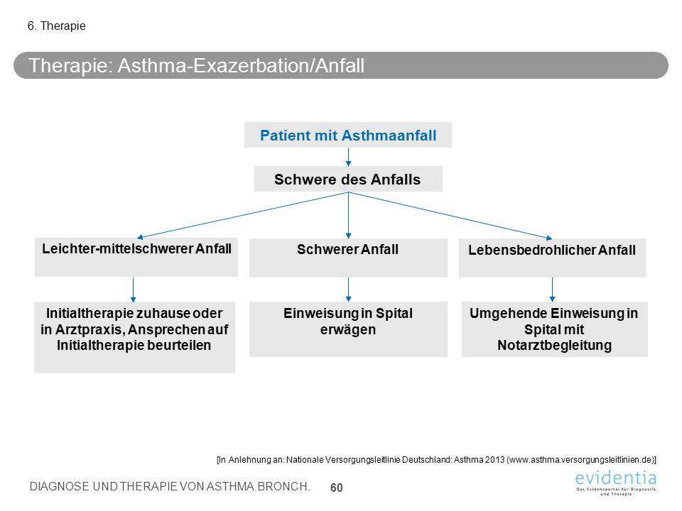 Therapie: Asthma-Exazerbation/Anfall 6. Therapie DIAGNOSE UND THERAPIE VON ASTHMA BRONCH. 60 [In Anlehnung an: Nationale Versorgungsleitlinie Deutschl