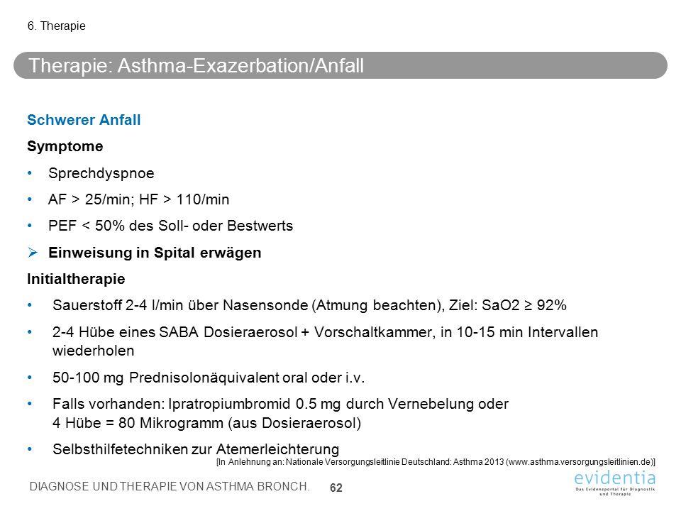 Therapie: Asthma-Exazerbation/Anfall Schwerer Anfall Symptome Sprechdyspnoe AF > 25/min; HF > 110/min PEF < 50% des Soll- oder Bestwerts  Einweisung