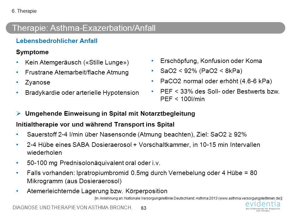 Therapie: Asthma-Exazerbation/Anfall Lebensbedrohlicher Anfall Symptome Kein Atemgeräusch («Stille Lunge») Frustrane Atemarbeit/flache Atmung Zyanose