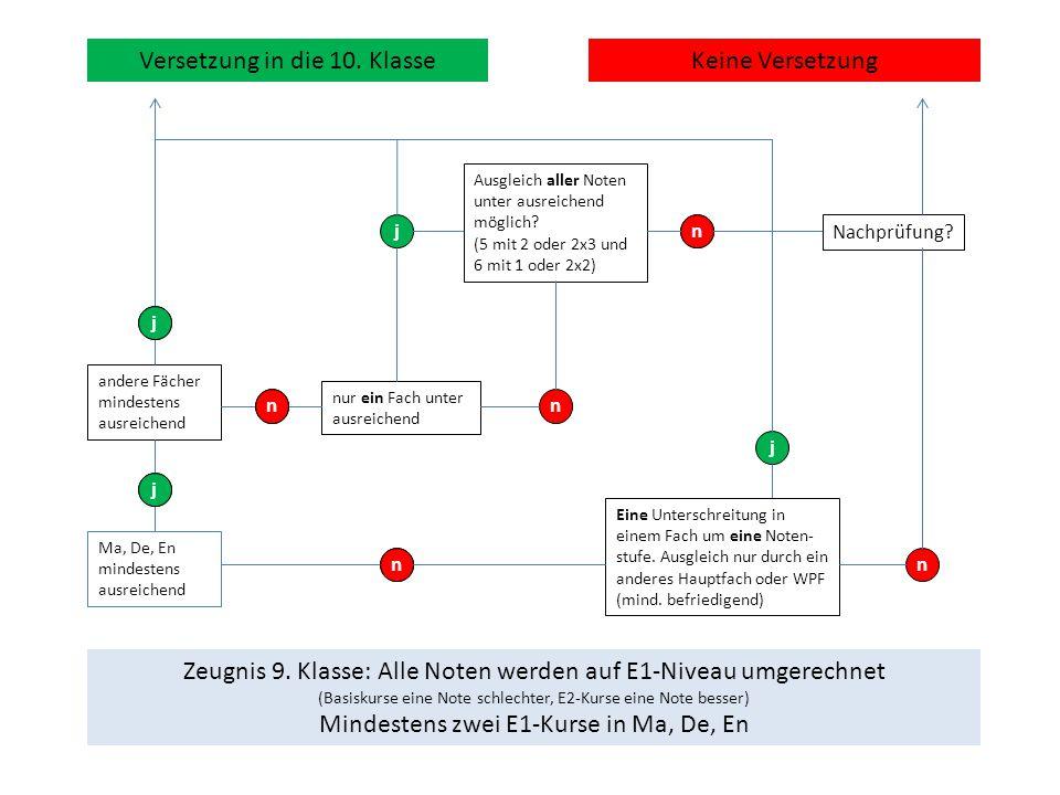 Zeugnis 9. Klasse: Alle Noten werden auf E1-Niveau umgerechnet (Basiskurse eine Note schlechter, E2-Kurse eine Note besser) Mindestens zwei E1-Kurse i