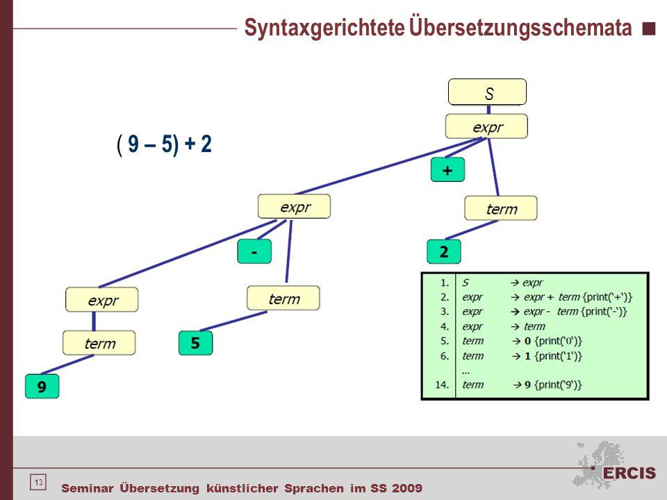 13 Seminar Übersetzung künstlicher Sprachen im SS 2009 Syntaxgerichtete Übersetzungsschemata S ( 9 – 5) + 2