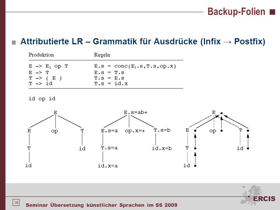 30 Seminar Übersetzung künstlicher Sprachen im SS 2009 Backup-Folien Attributierte LR – Grammatik für Ausdrücke (Infix → Postfix)