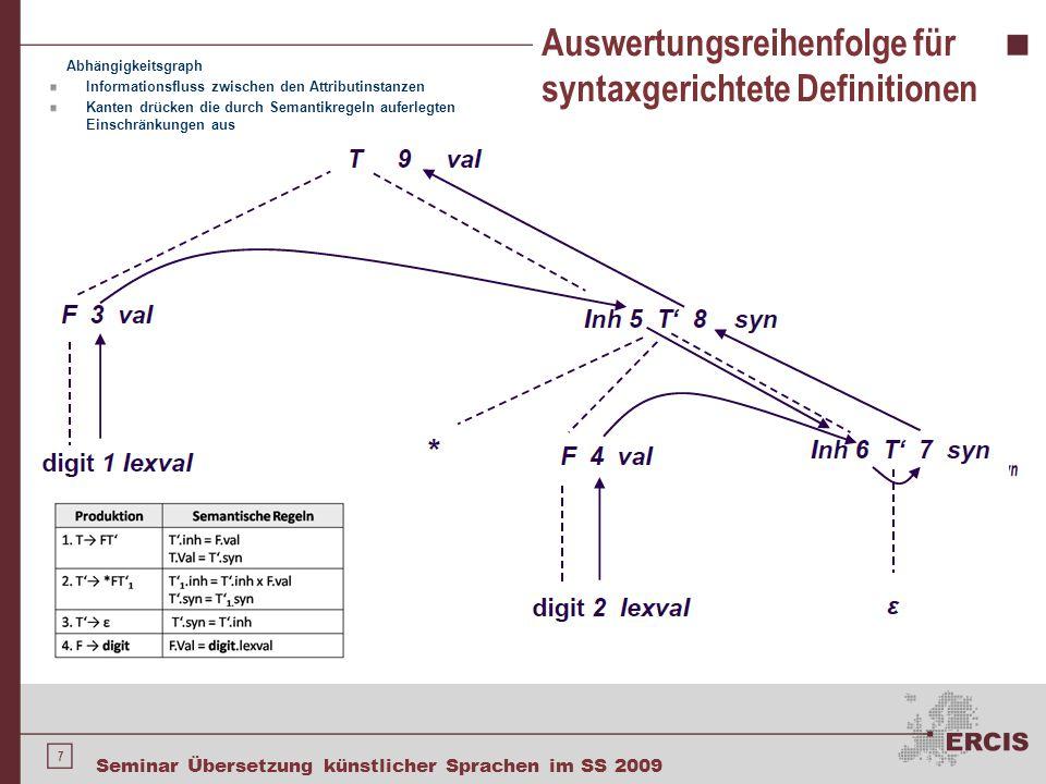 28 Seminar Übersetzung künstlicher Sprachen im SS 2009 Implementierung von L-attributierten syntaxgerichteten Definitionen Syntaxgerichtete Übersetzung für while-Anweisungen L-attributierte syntaxgerichtete Definitionen und LL-Syntaxanalyse Syntaxgerichtete Übersetzung für while- Anweisungen