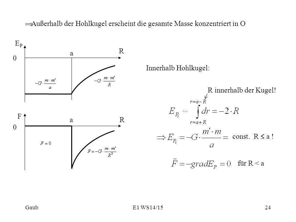  Außerhalb der Hohlkugel erscheint die gesamte Masse konzentriert in O Innerhalb Hohlkugel: const. R  a ! für R < a Gaub 0 R EPEP a 0 F a R R innerh