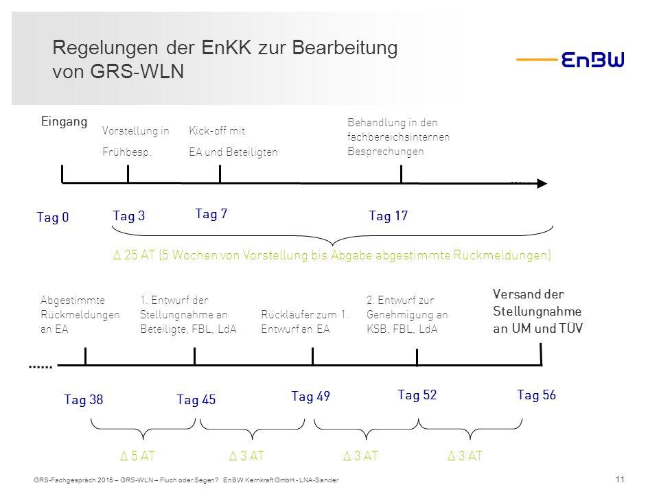 11 Regelungen der EnKK zur Bearbeitung von GRS-WLN GRS-Fachgespräch 2015 – GRS-WLN – Fluch oder Segen? EnBW Kernkraft GmbH - LNA-Sander Tag 0 Eingang