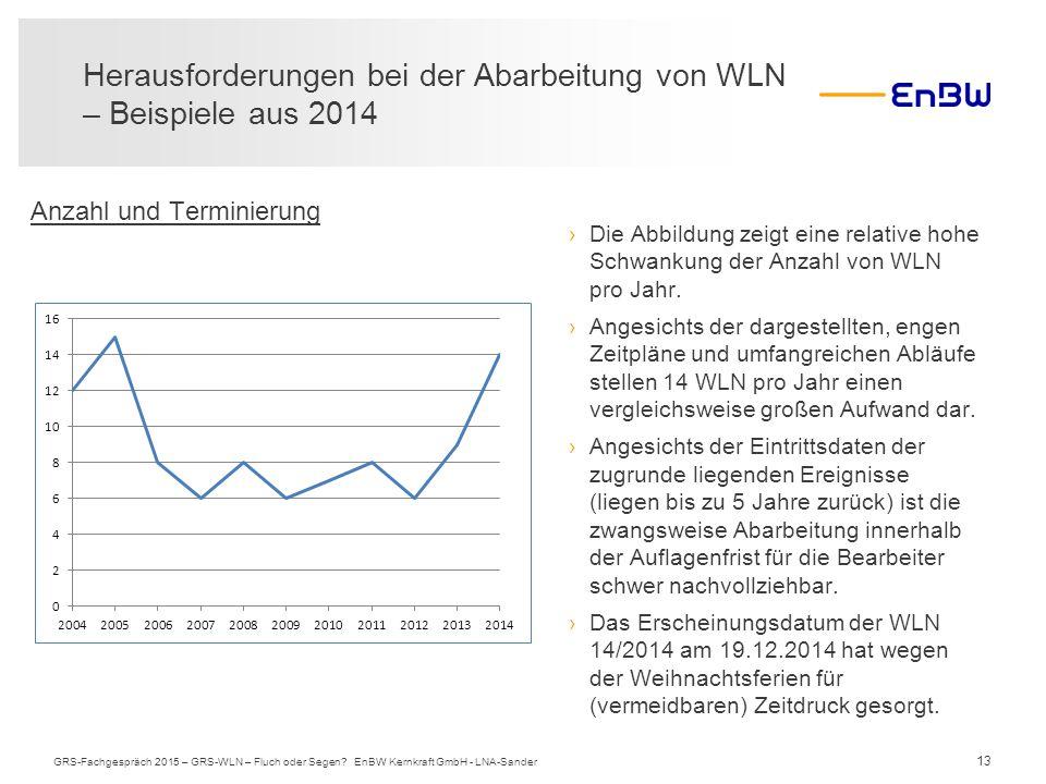 13 Herausforderungen bei der Abarbeitung von WLN – Beispiele aus 2014 GRS-Fachgespräch 2015 – GRS-WLN – Fluch oder Segen? EnBW Kernkraft GmbH - LNA-Sa
