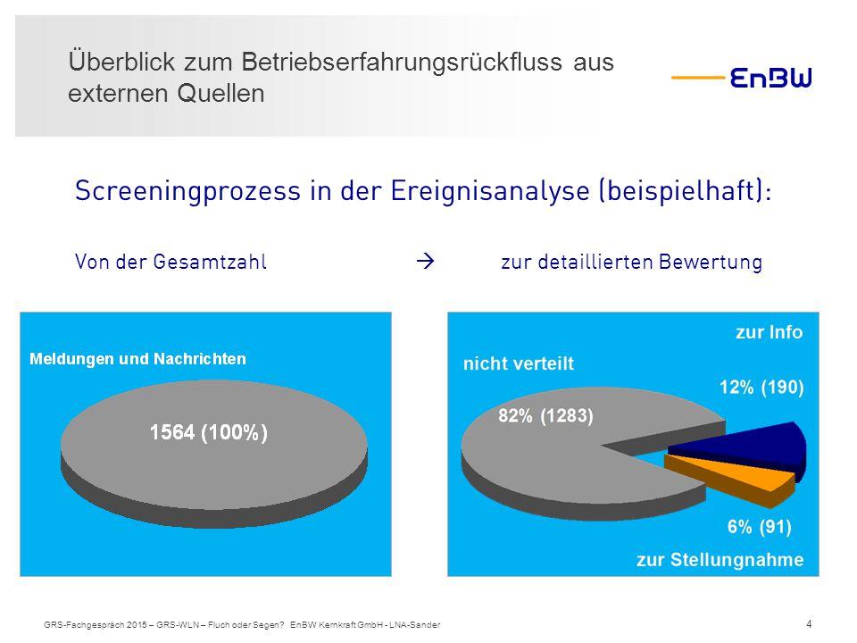 4 Überblick zum Betriebserfahrungsrückfluss aus externen Quellen GRS-Fachgespräch 2015 – GRS-WLN – Fluch oder Segen? EnBW Kernkraft GmbH - LNA-Sander