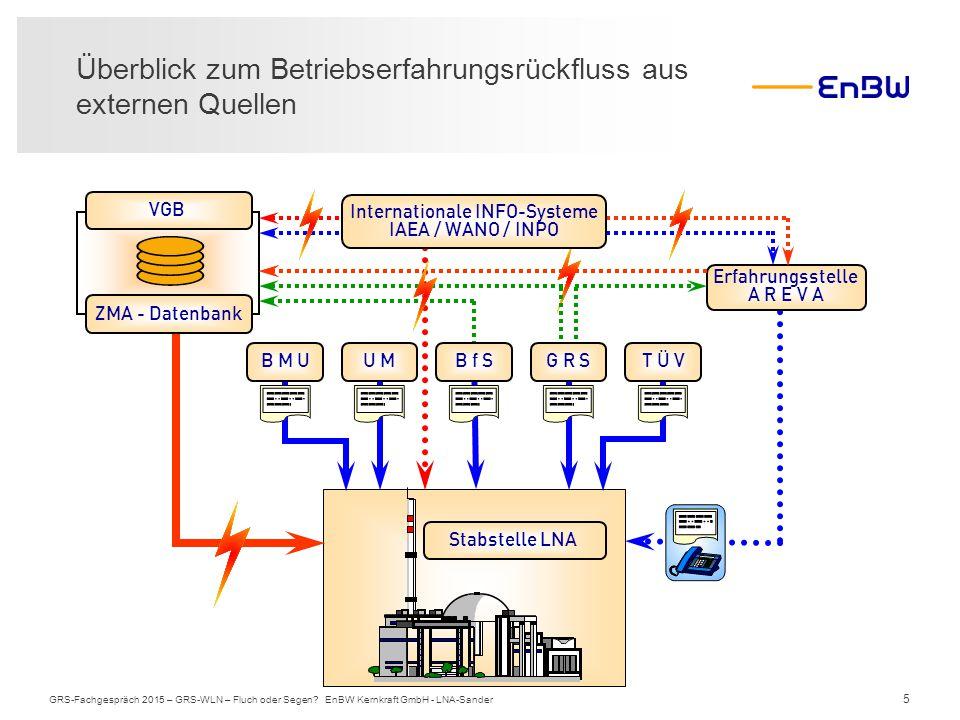 5 Überblick zum Betriebserfahrungsrückfluss aus externen Quellen GRS-Fachgespräch 2015 – GRS-WLN – Fluch oder Segen? EnBW Kernkraft GmbH - LNA-Sander