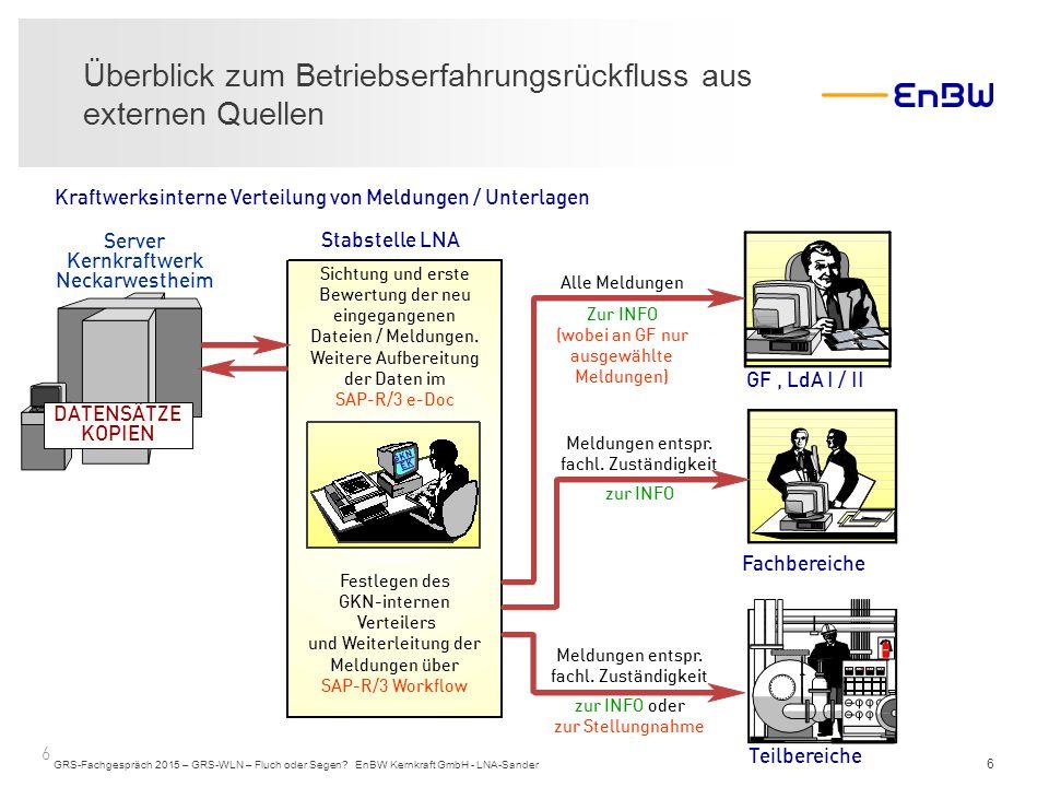 6 Überblick zum Betriebserfahrungsrückfluss aus externen Quellen GRS-Fachgespräch 2015 – GRS-WLN – Fluch oder Segen? EnBW Kernkraft GmbH - LNA-Sander