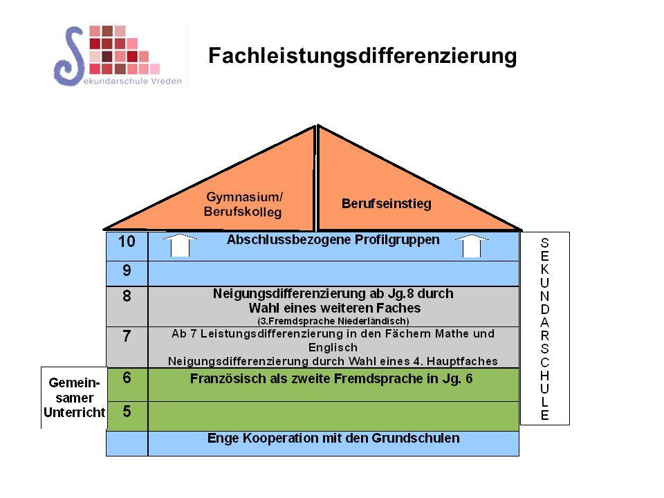 Fachleistungsdifferenzierung APO SI §20 In der Sekundarschule beginnt der Unterricht auf 2 Anspruchsebenen (G-Kurs und E-Kurs) in Mathematik und in Englisch in Klasse 7, in Deutsch in Klasse 8 oder in Klasse 9, in einem der Fächer Physik oder Chemie in Klasse 9.