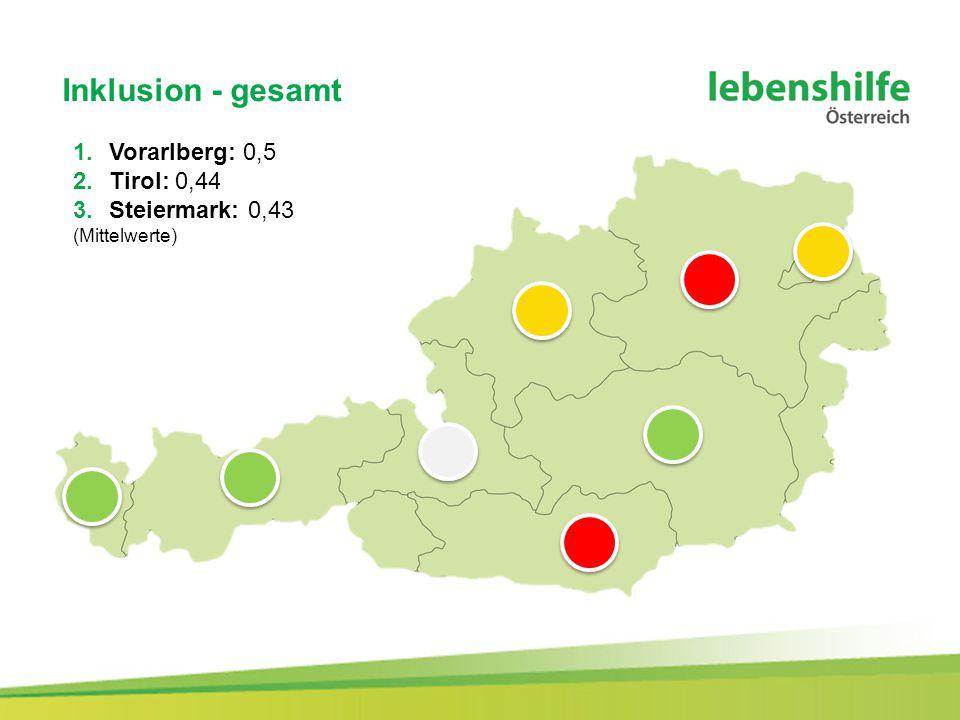 Inklusion - gesamt 1.Vorarlberg: 0,5 2.Tirol: 0,44 3.Steiermark: 0,43 (Mittelwerte)