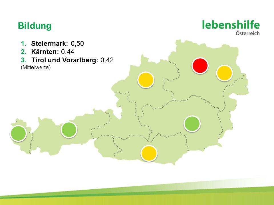 Bildung 1.Steiermark: 0,50 2.Kärnten: 0,44 3.Tirol und Vorarlberg: 0,42 (Mittelwerte)