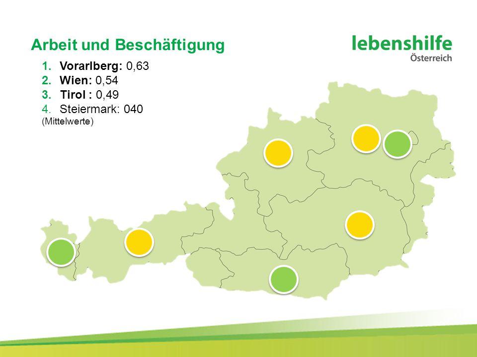 Arbeit und Beschäftigung 1.Vorarlberg: 0,63 2.Wien: 0,54 3.Tirol : 0,49 4.Steiermark: 040 (Mittelwerte)