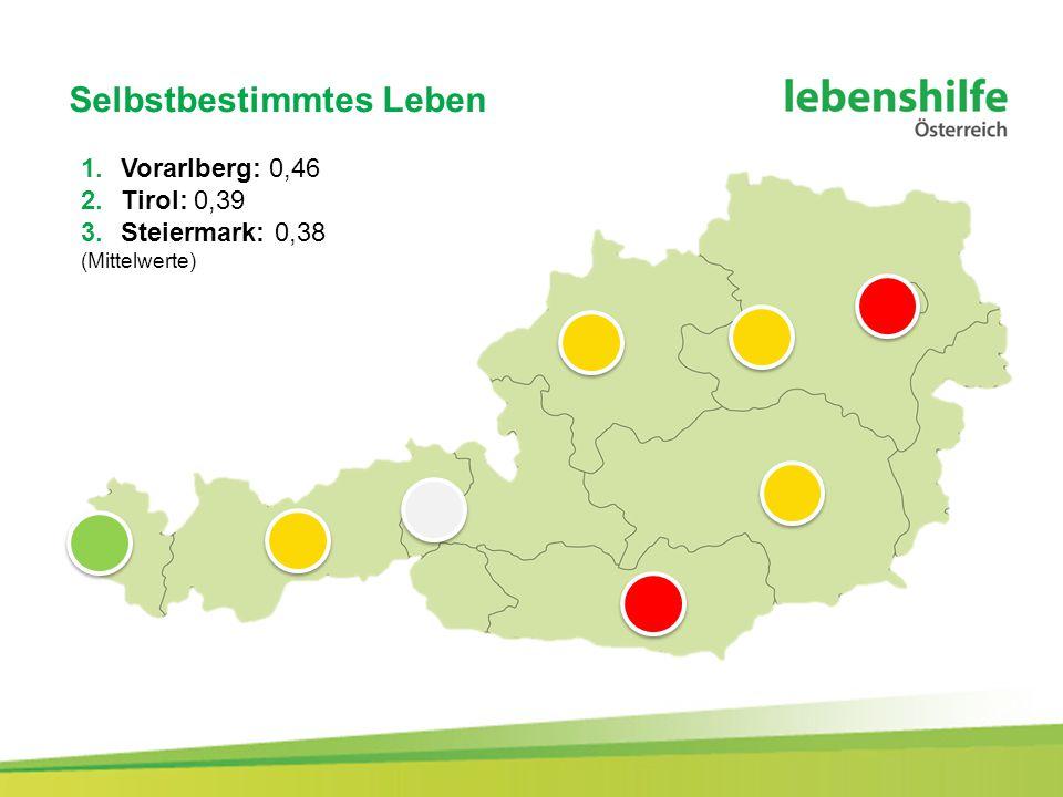 Selbstbestimmtes Leben 1.Vorarlberg: 0,46 2.Tirol: 0,39 3.Steiermark: 0,38 (Mittelwerte)