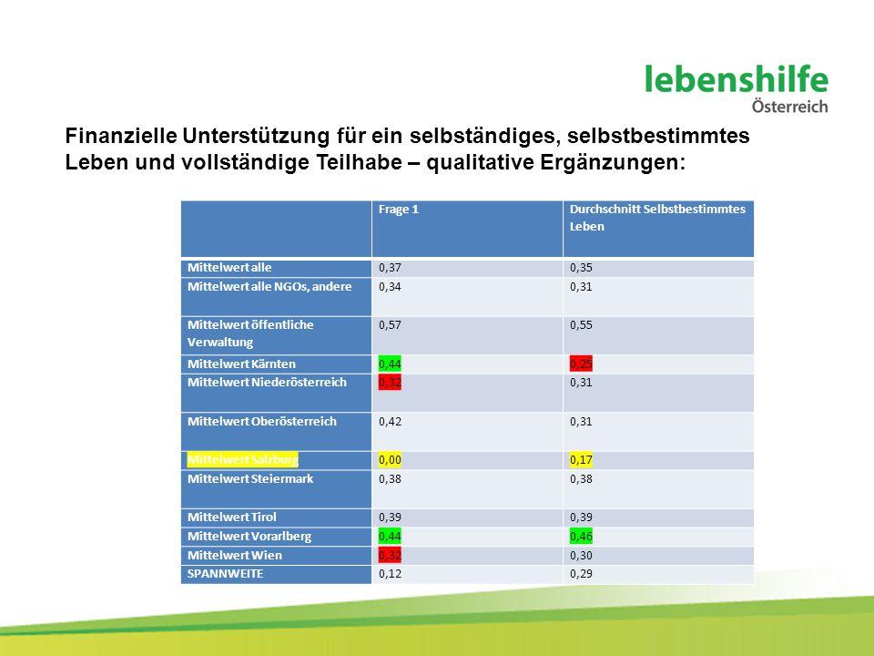 Finanzielle Unterstützung für ein selbständiges, selbstbestimmtes Leben und vollständige Teilhabe – qualitative Ergänzungen: Frage 1 Durchschnitt Selbstbestimmtes Leben Mittelwert alle0,370,35 Mittelwert alle NGOs, andere0,340,31 Mittelwert öffentliche Verwaltung 0,570,55 Mittelwert Kärnten0,440,25 Mittelwert Niederösterreich0,320,31 Mittelwert Oberösterreich0,420,31 Mittelwert Salzburg0,000,17 Mittelwert Steiermark0,38 Mittelwert Tirol0,39 Mittelwert Vorarlberg0,440,46 Mittelwert Wien0,320,30 SPANNWEITE0,120,29