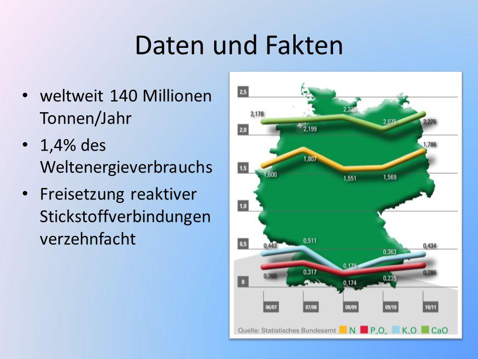 Daten und Fakten weltweit 140 Millionen Tonnen/Jahr 1,4% des Weltenergieverbrauchs Freisetzung reaktiver Stickstoffverbindungen verzehnfacht