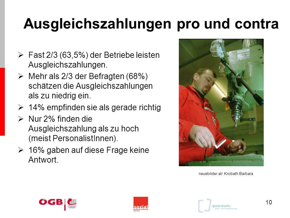10 Ausgleichszahlungen pro und contra  Fast 2/3 (63,5%) der Betriebe leisten Ausgleichszahlungen.  Mehr als 2/3 der Befragten (68%) schätzen die Aus