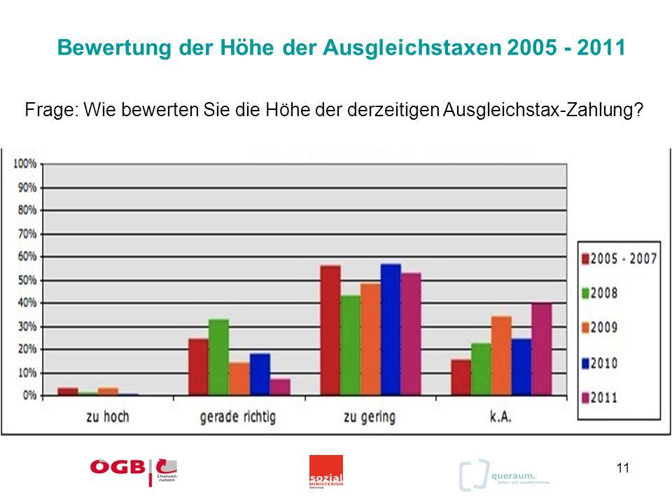 11 Bewertung der Höhe der Ausgleichstaxen 2005 - 2011 Frage: Wie bewerten Sie die Höhe der derzeitigen Ausgleichstax-Zahlung?