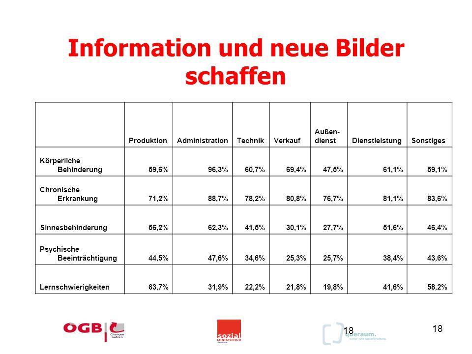 18 Information und neue Bilder schaffen ProduktionAdministrationTechnikVerkauf Außen- dienstDienstleistungSonstiges Körperliche Behinderung59,6%96,3%60,7%69,4%47,5%61,1%59,1% Chronische Erkrankung71,2%88,7%78,2%80,8%76,7%81,1%83,6% Sinnesbehinderung56,2%62,3%41,5%30,1%27,7%51,6%46,4% Psychische Beeinträchtigung44,5%47,6%34,6%25,3%25,7%38,4%43,6% Lernschwierigkeiten63,7%31,9%22,2%21,8%19,8%41,6%58,2% 18
